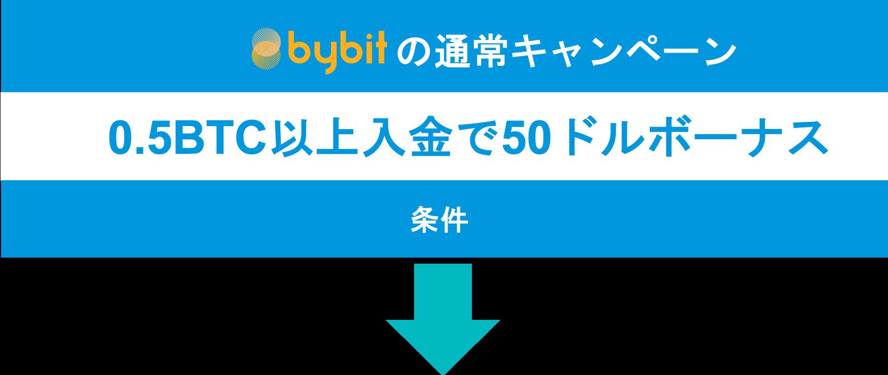 bybit通常