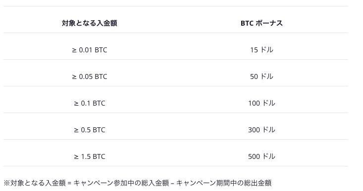 bybitバイビット お正月ボーナス詳細